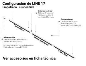 Configuración LINE 17 S-R