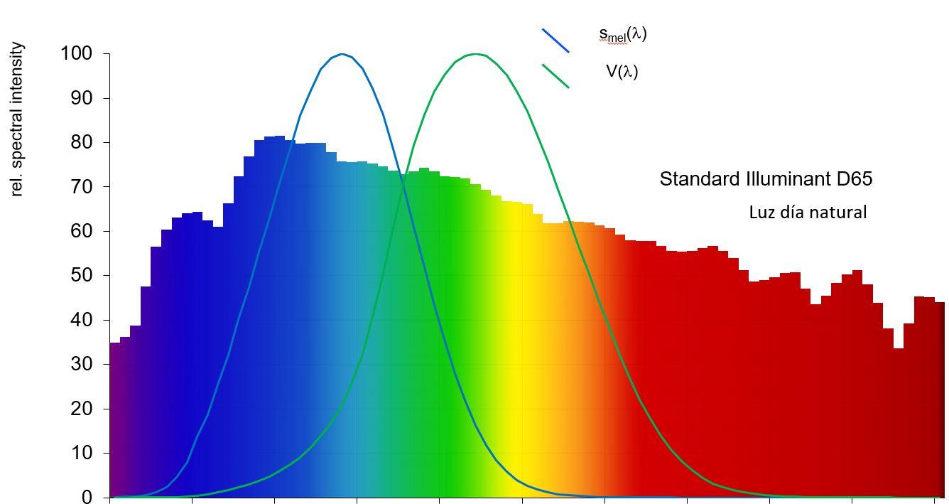 Métrica luz circadiana