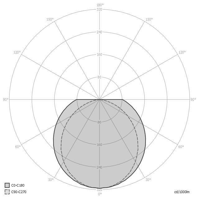 Distribución de la luz de la luminaria ARTICS de Lledó