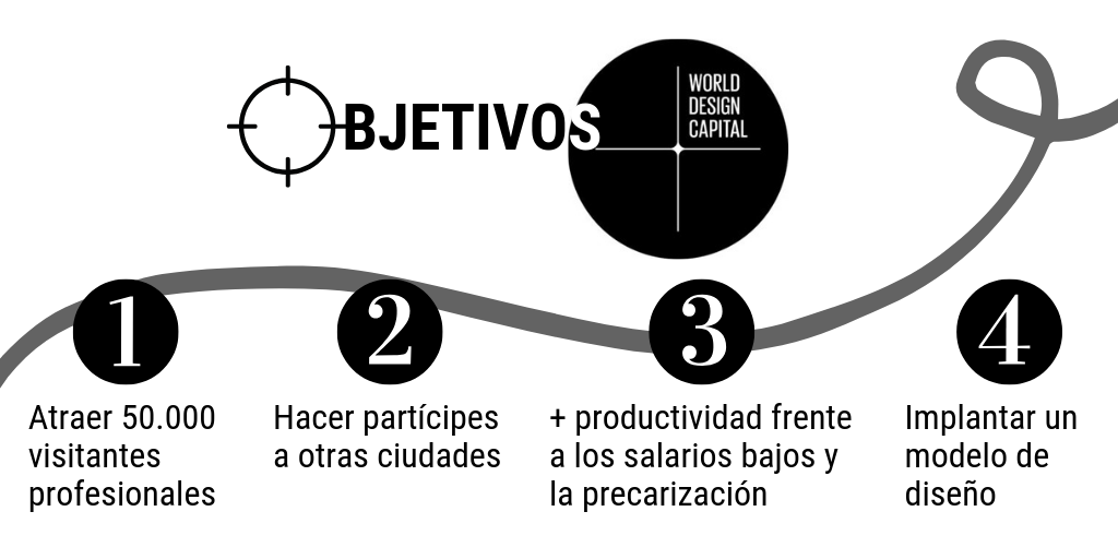 Objetivos World Design Capital