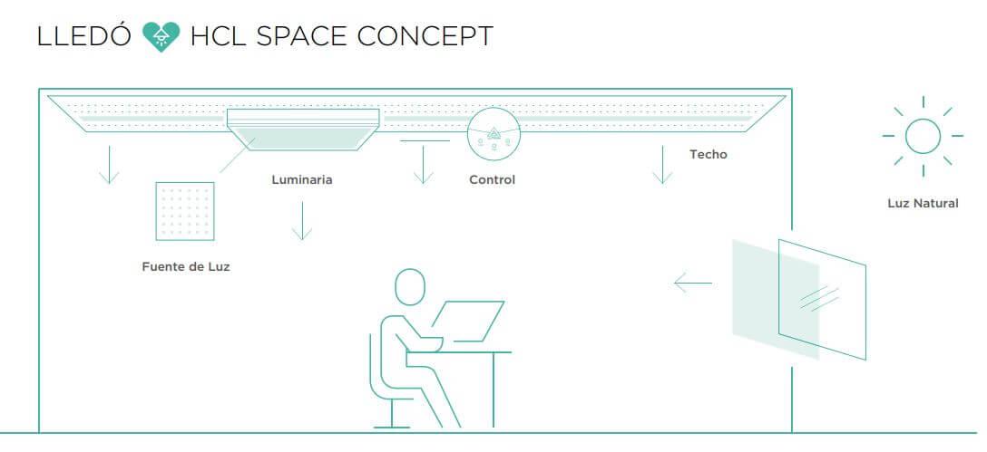 Beneficios aporta HCL en entornos de oficina