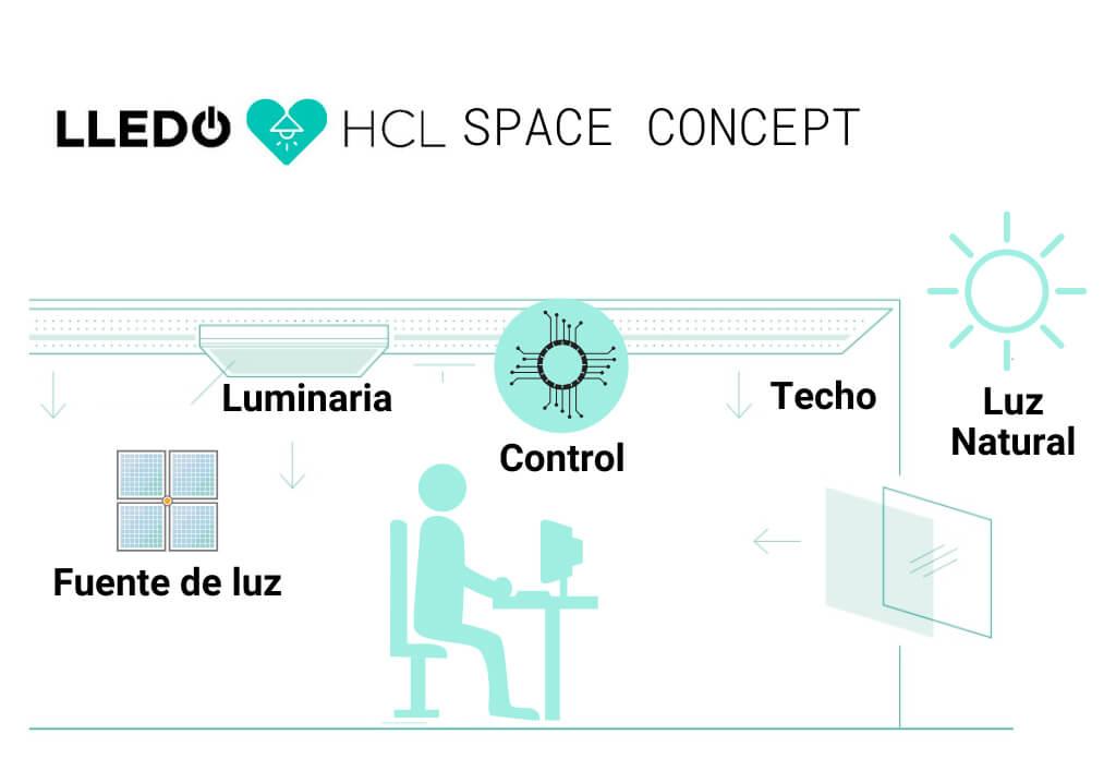 HCL-by-Lledó-aporta-los-beneficios-de-la-luz-natural-haciendo-que-la-luz-artificial-sea-dinámica-en-intensidad-temporalidad-y-espectro-en-donde-se-desarrolla