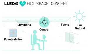 HCL Space concept